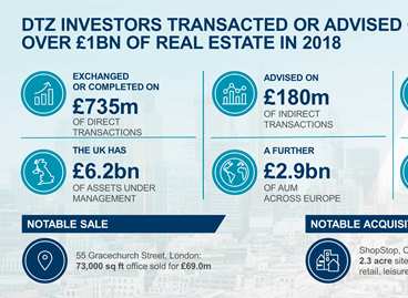 A strong year for DTZ Investors who transacted or advised on over £1bn of real estate in 2018