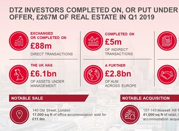DTZ Investors completed on, or put under offer, £267m of transactions during Q1 2019